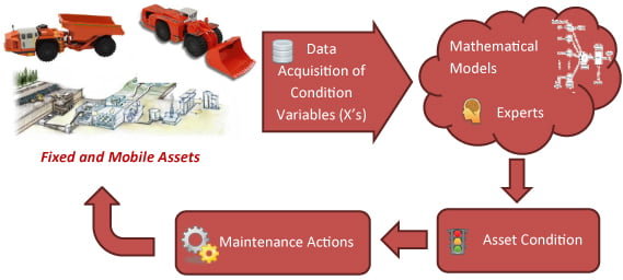 Asset-Health-and-Condition-Monitoring-Part-1-Figure