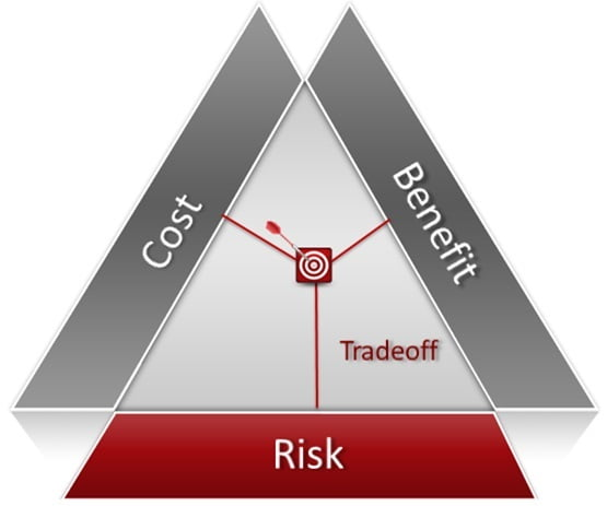 performance risk trade off triangle