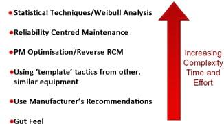 Preventive Maintenance Programs