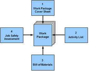 work package, planning and scheduling