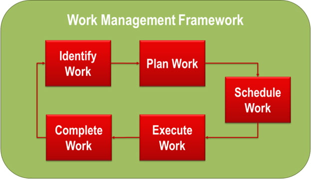 work management framework