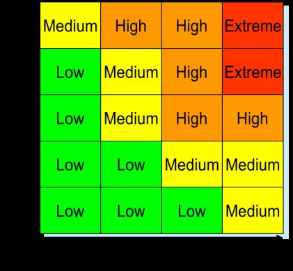 060814 Equipment criticality analysis - risk matrix