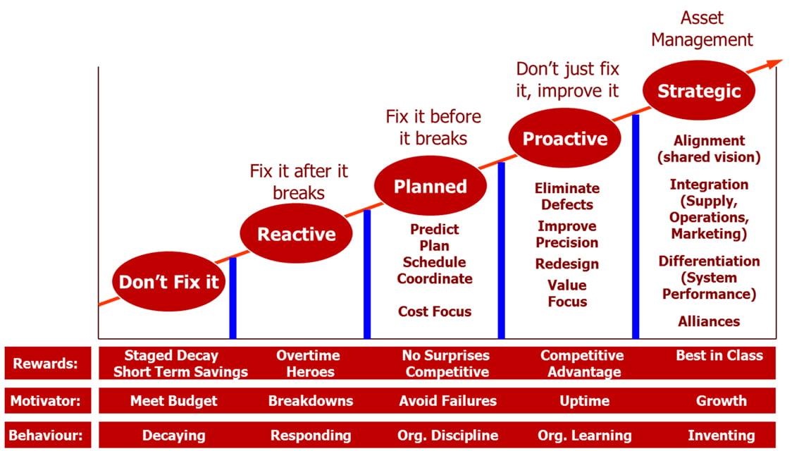 Ledets model of Operational Improvement
