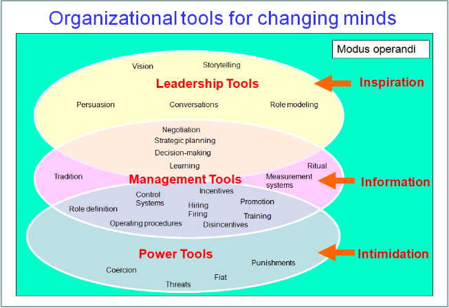 Organisational tools for changing minds
