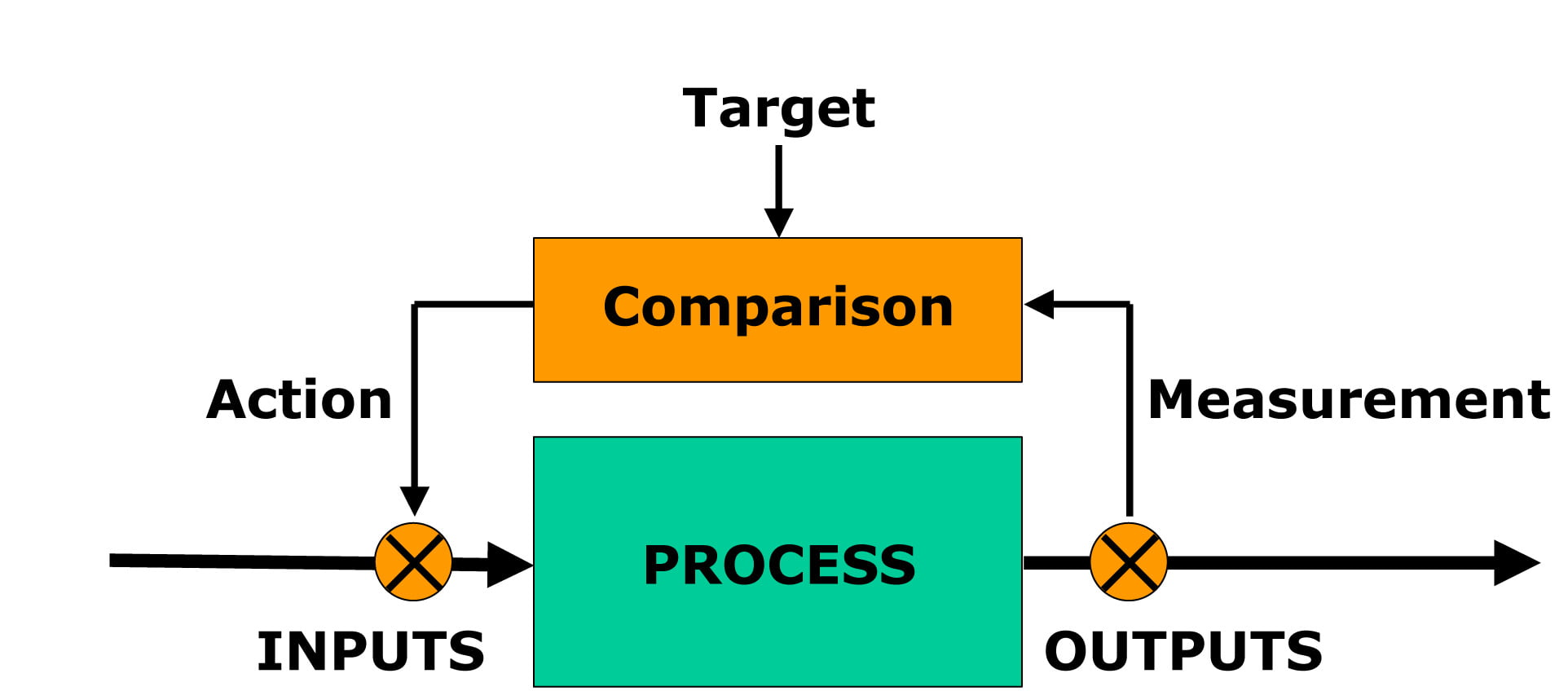 Proces inputs and outputs
