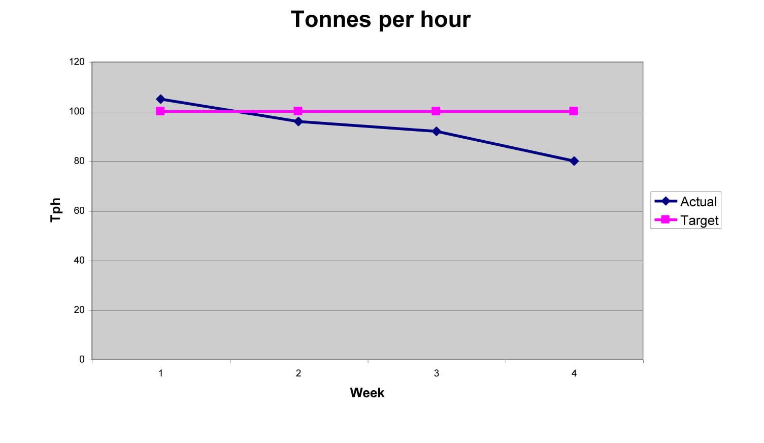 Tonnes per hour graph 1