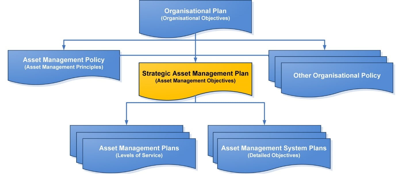 SAMP Objectives