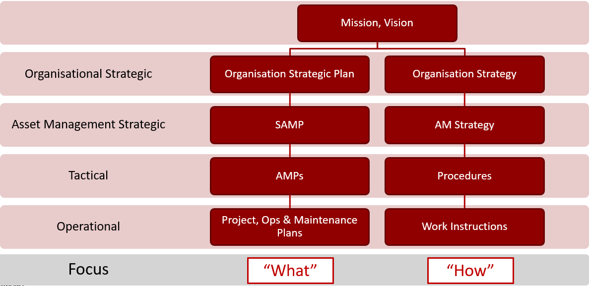 strategy from plan