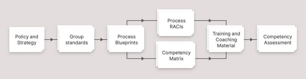 Content document flow