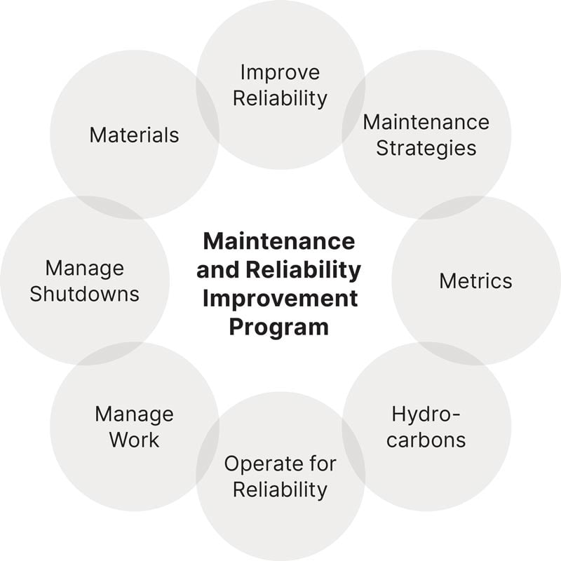 Program process elements