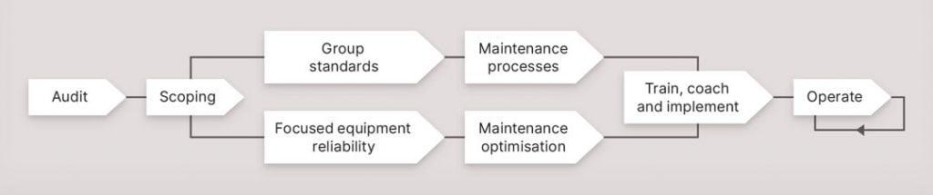 Program process flow