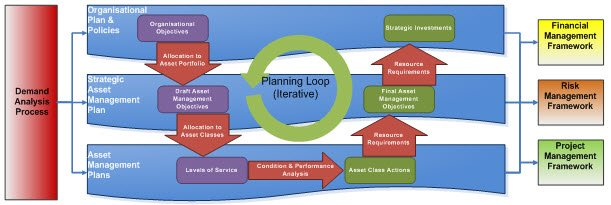 Asset Management Planning Cycle
