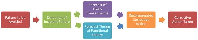 Figure 1 - Predictive Maintenance