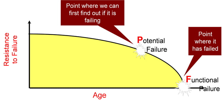 Figure 2 The PF Interval