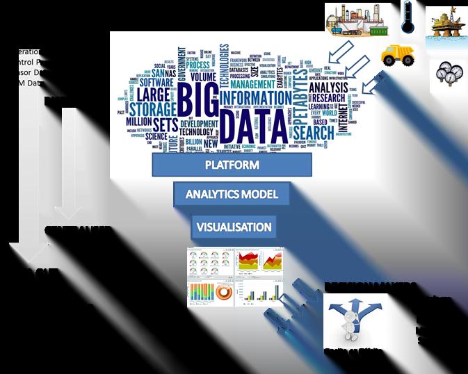 Figure 3 Big Data