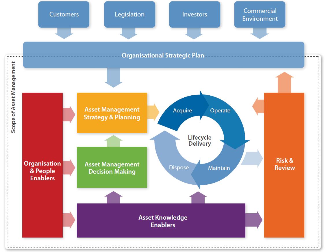 IAM Conceptual Model for AM