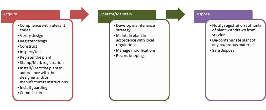 Classified Plant Lifecycle