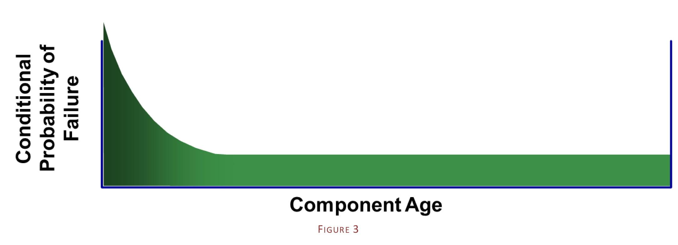 Equipment Life Diagram 3