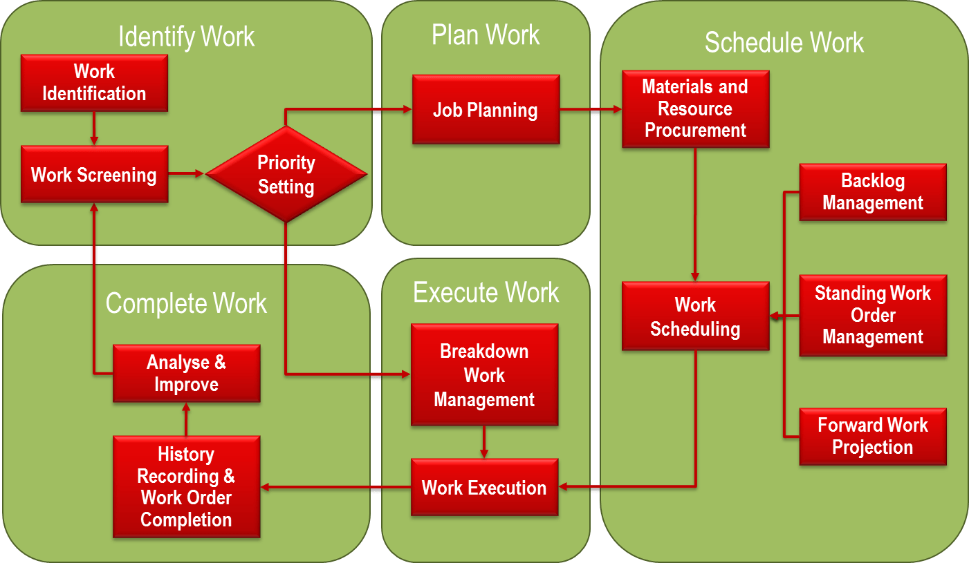 Typical Work Management Framework
