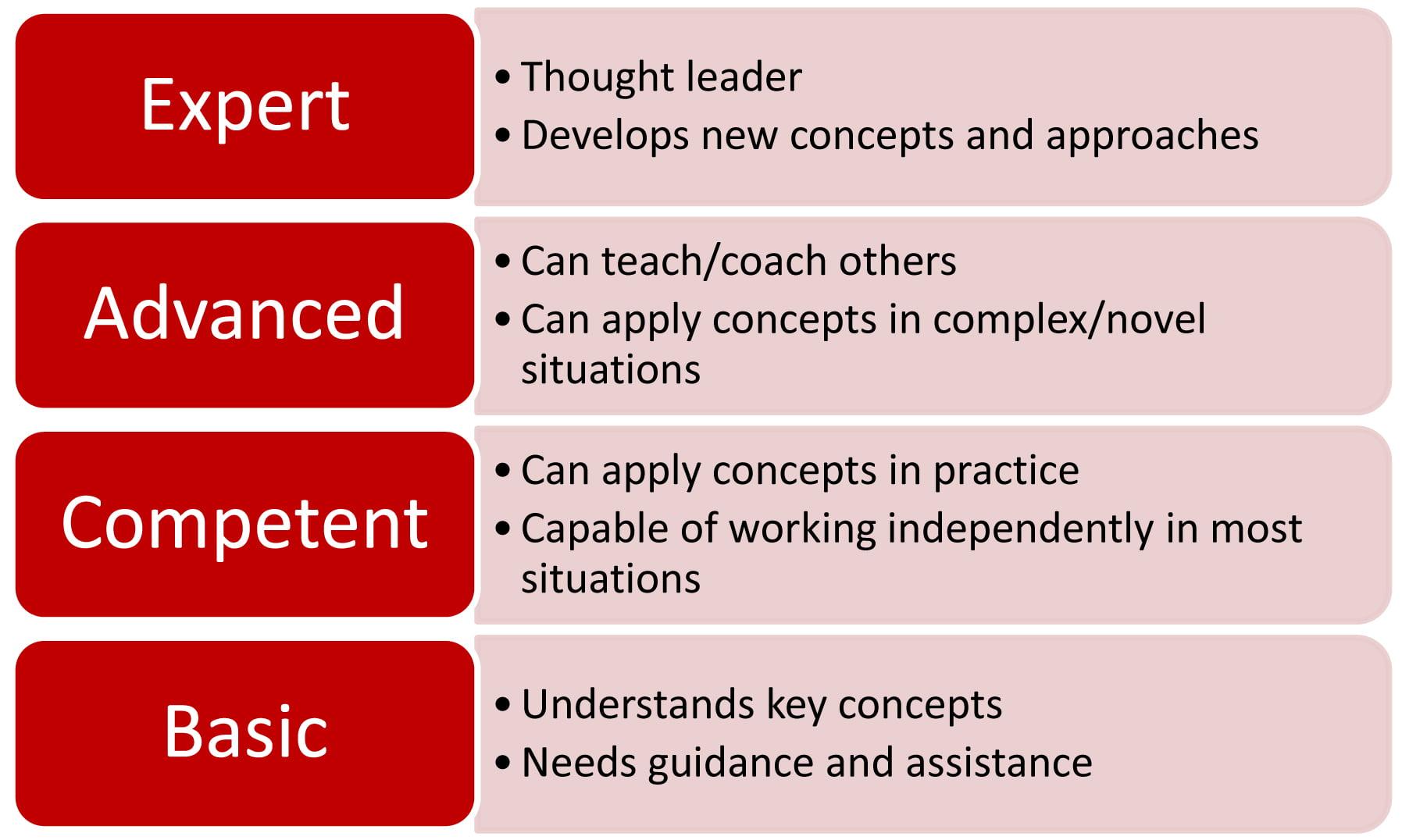 Asset Management Competence 4