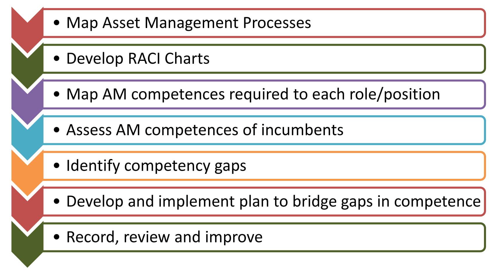 Asset Management Competence Chart