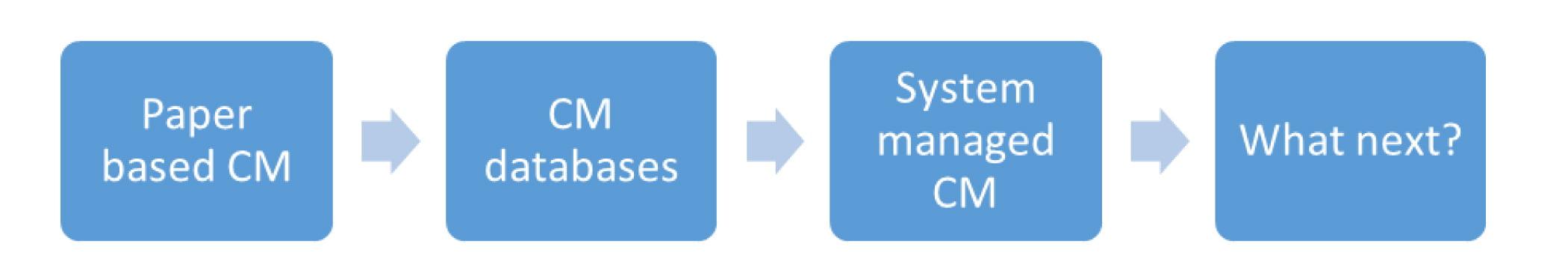 Evolution of Configuration Management Mechanisms