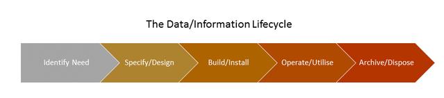 Asset Data Lifecycle