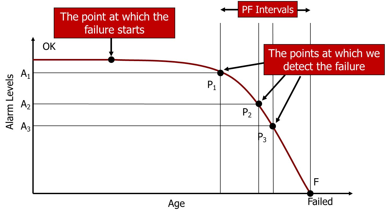 PF Interval Diagram