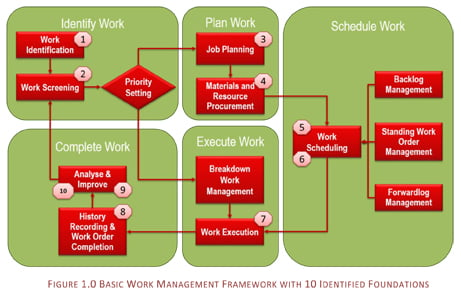 Article 10 Foundations of Work Management 1