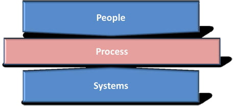People Process Systems