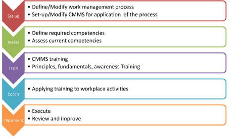 pathway to implementing high quality maintenance planning and scheduling practices