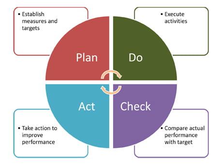 Demings Plan Do Check Act cycle