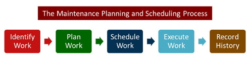 Maintenance Planning and Scheduling process