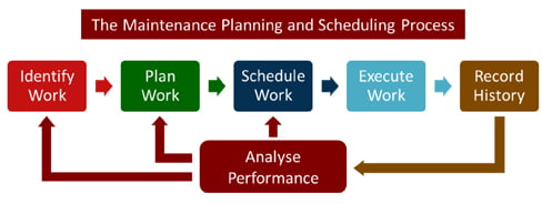 Maintenance Planning and Scheduling process analyse performance