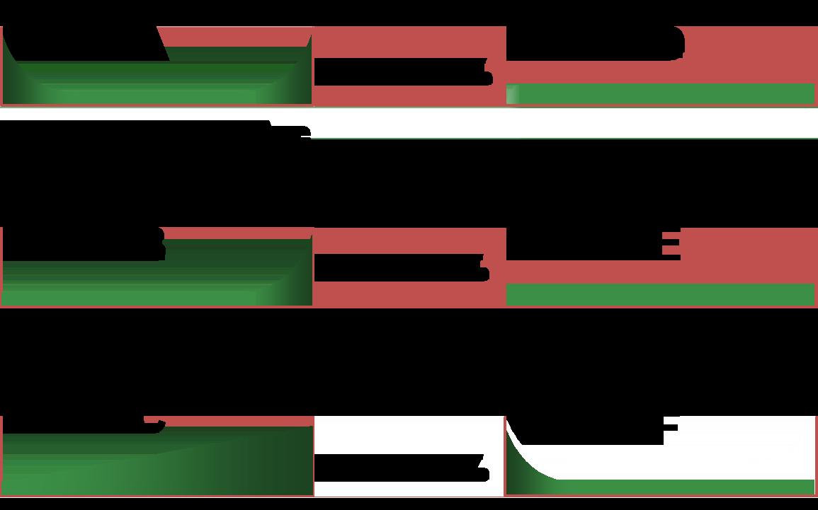 Six Failure Patterns of RCM