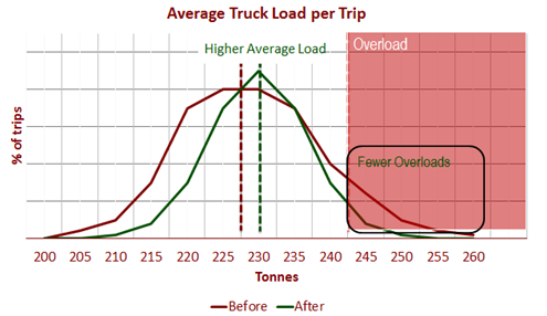 average truck load