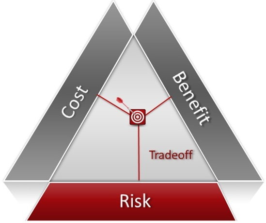 cost benefit risk