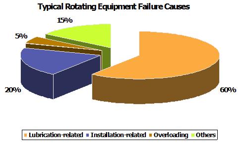 equipment failure causes