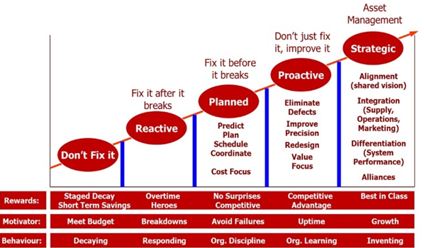 reliability operations improvement