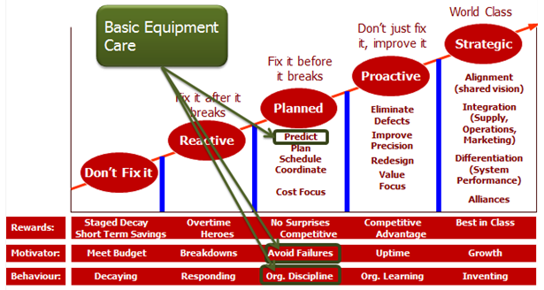 reliability operations