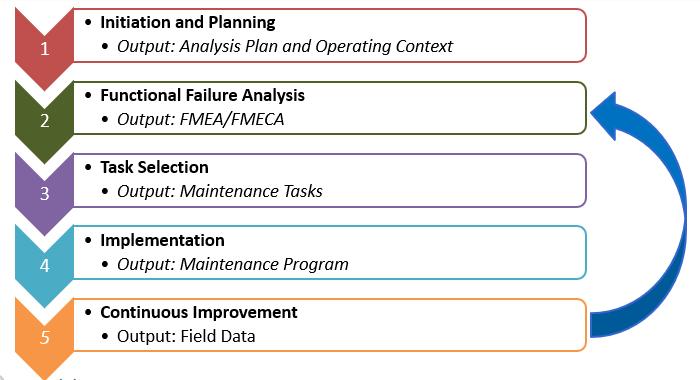 5 phases RCM