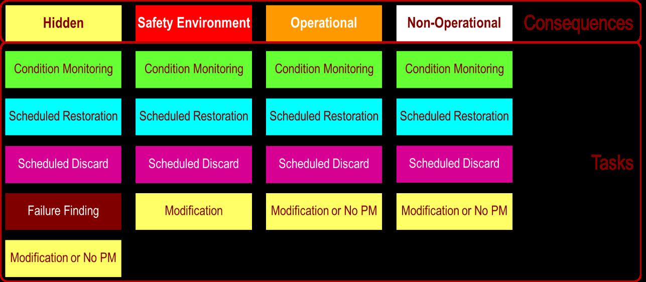 Decision Process Maintenance Tasks