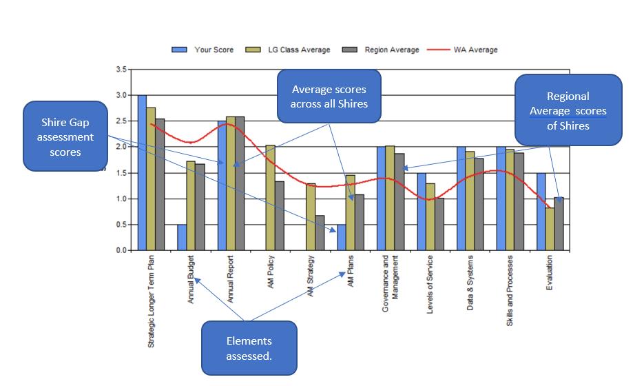 NAMAF Assessment Report