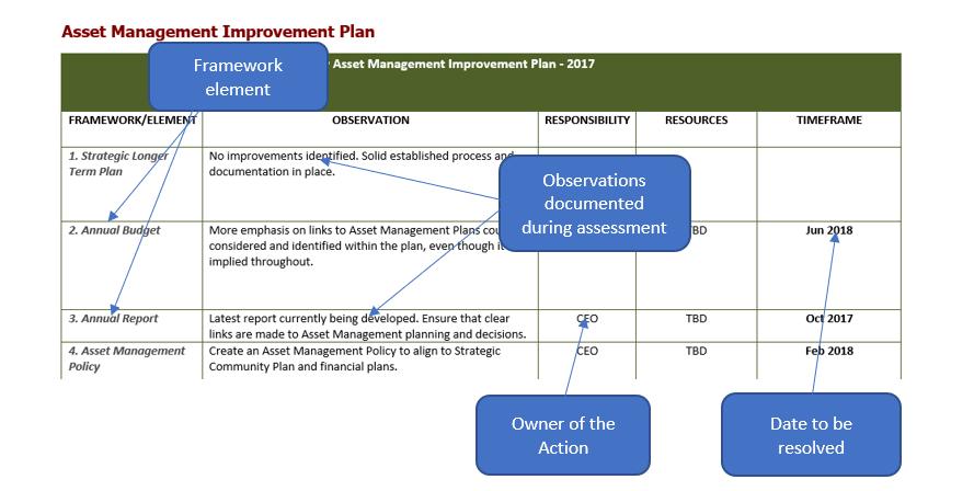 NAMAF Improvement action plan