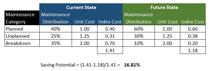 Value on Maintenance Table 2