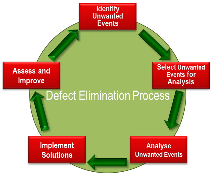 defect elimination process
