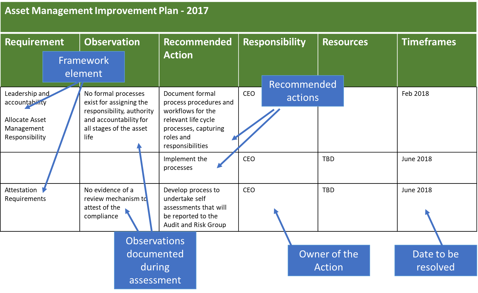 Assessment Improvement Plan