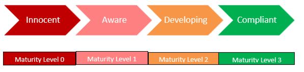 Maturity Compliance Levels