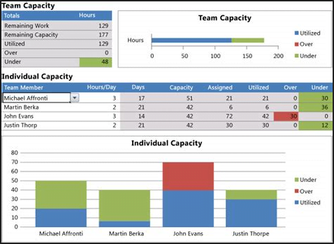 Example of Capacity Management