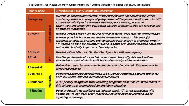 Example of Work Management Priority Coding